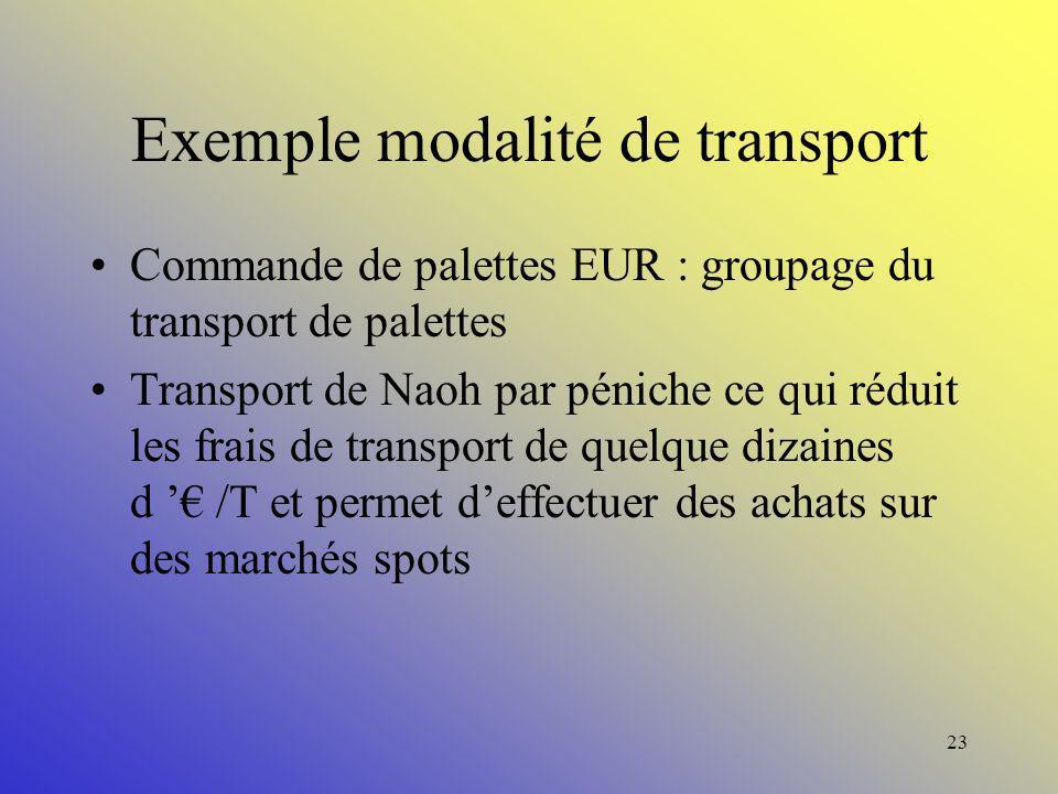 22 Modalité de transport : Outils : Réduction des frais liés au transport, groupage, choix du mode de transport. Gain : 1,5 à 5%. Délai : MT à LT