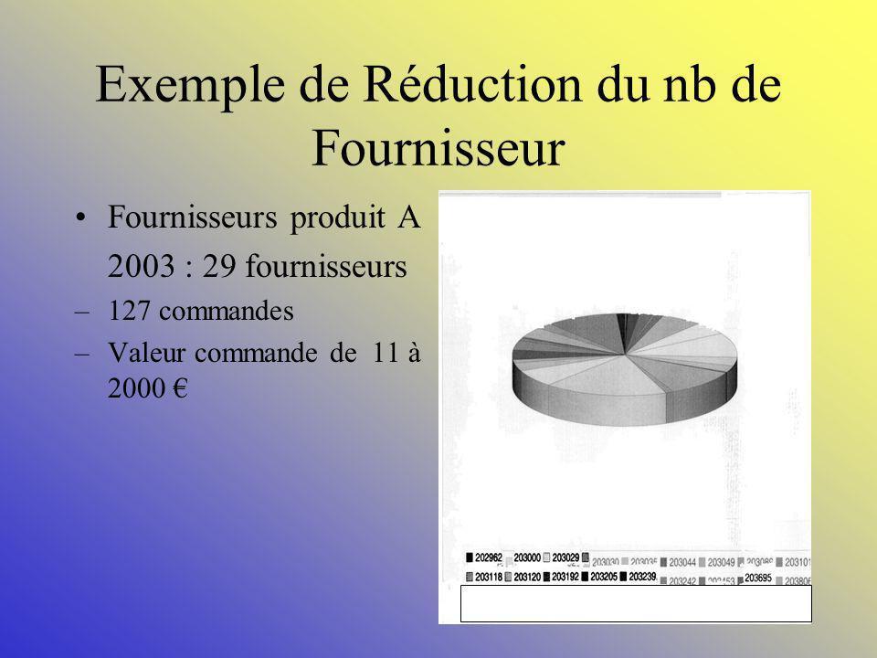 26 Nombre de fournisseurs: Outils: Réduction : Réduction du nombre de commandes (Cpa), augmentation du volume et montant des commandes, meilleur négoc