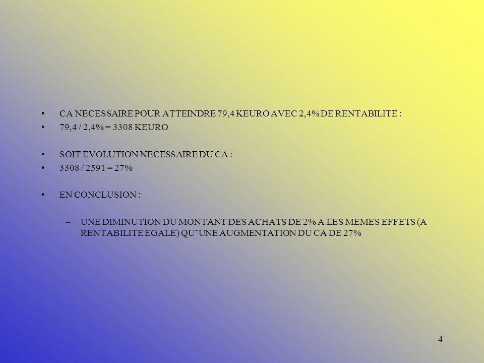 3 Exemple d une société fictive Ifet Froid ( toute ressemblance avec une société de transport connue, est volontaire ) : CA TOTAL MARS 2004 :2591 KEUR