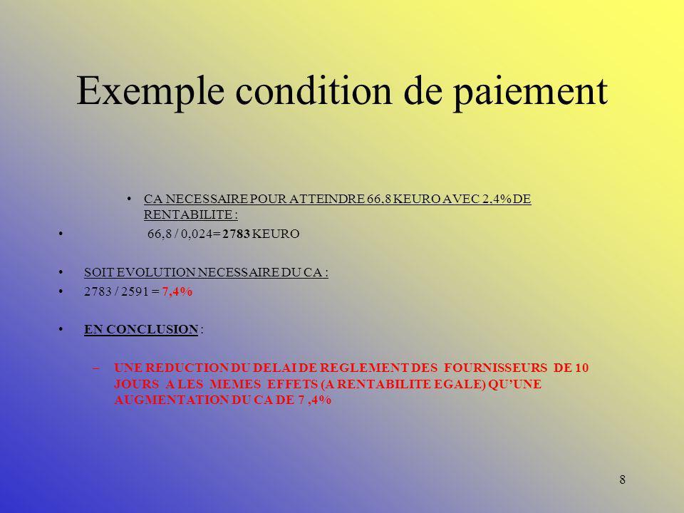 7 Exemple condition de paiement CA TOTAL MARS 2004 :2591 KEURO RESULTAT AVANT IS ET PARTICIPATION : 62,6 KEURO RENTABILITE :2,4 % MONTANT DES ACHATS :