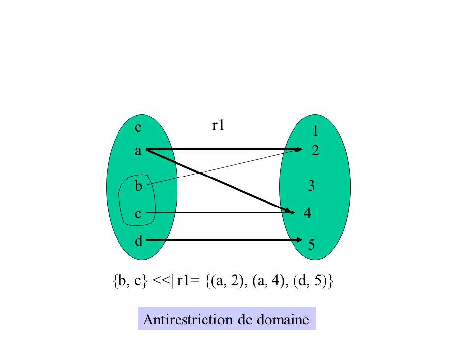 a b c d e 1 2 3 4 5 r1 {b, c} <<| r1= {(a, 2), (a, 4), (d, 5)} Antirestriction de domaine