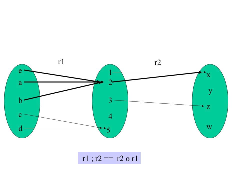 a b c d e 2 5 1 3 4 w x z y r1 r2 r1 ; r2 == r2 o r1