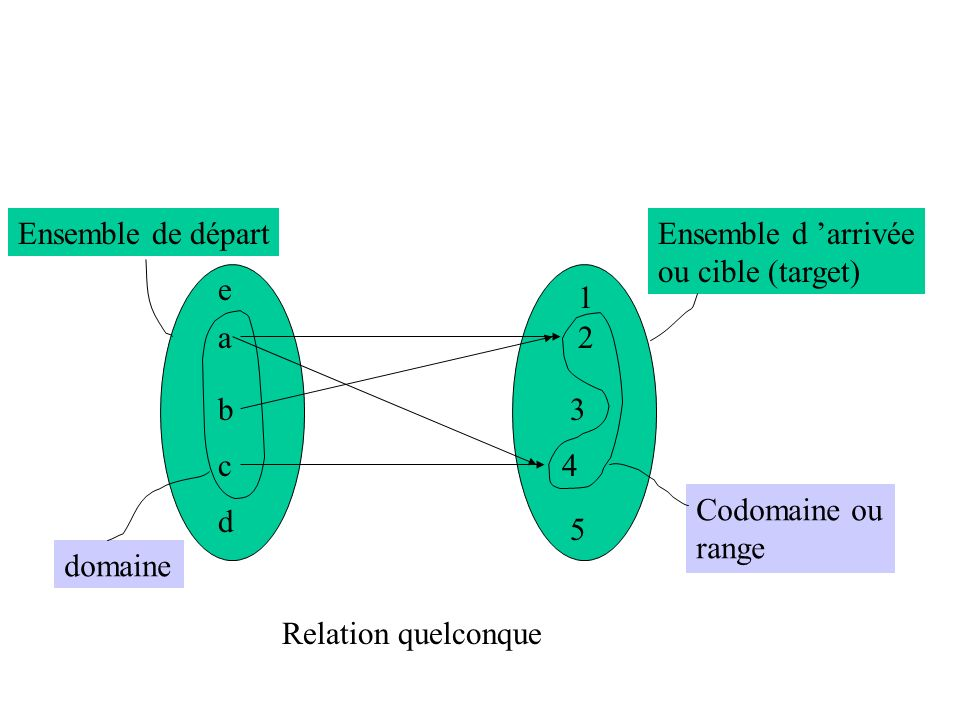 a b c d e 1 2 3 4 5 Relation quelconque Ensemble de départEnsemble d arrivée ou cible (target) domaine Codomaine ou range