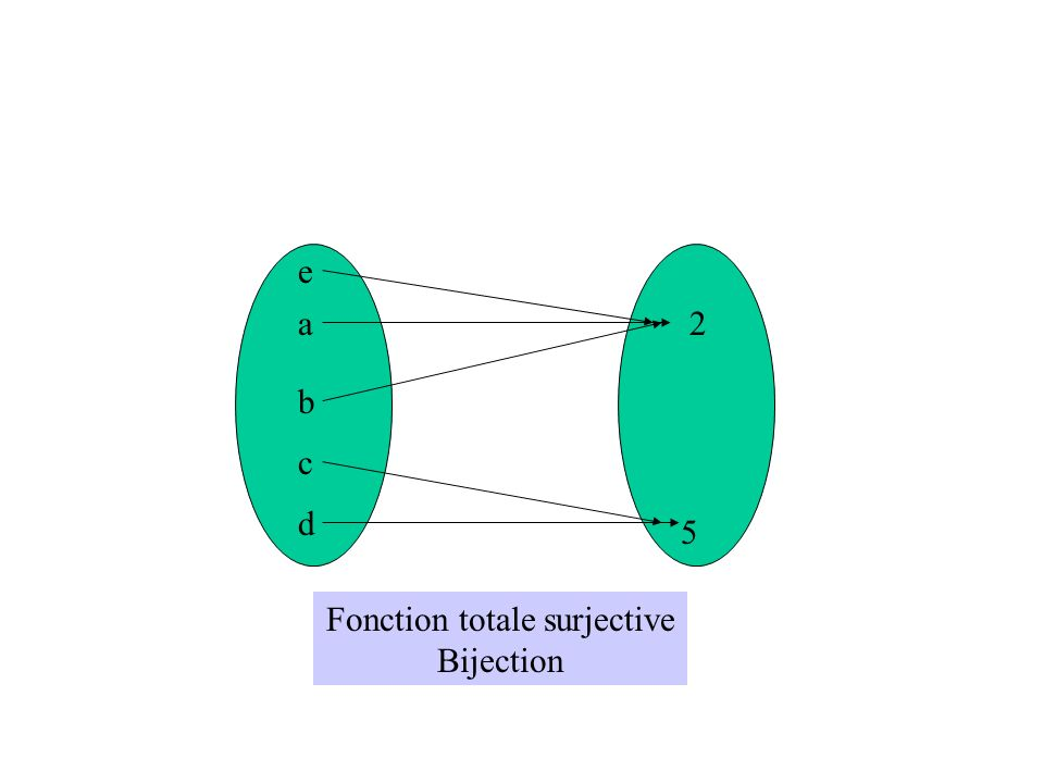 a b c d e 2 5 Fonction totale surjective Bijection