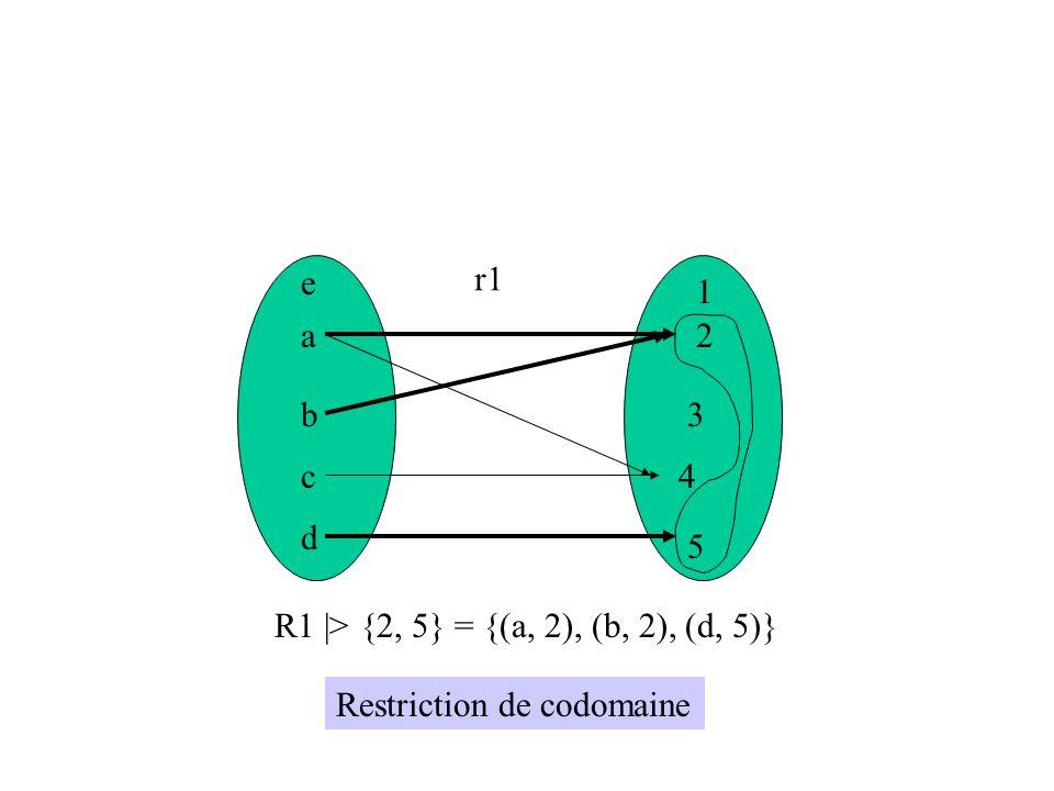 a b c d e 1 2 3 4 5 r1 {a, b} <  r1 = {(b, 2), (c, 4)} Restriction de domaine