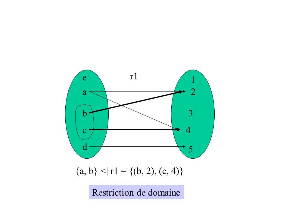 a b c d e 1 2 3 4 5 r1 {b, c} <<  r1= {(a, 2), (a, 4), (d, 5)} Antirestriction de domaine