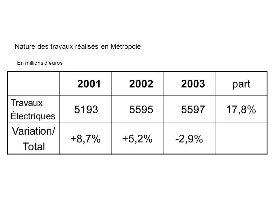 En millions deuros Nature des travaux réalisés en Métropole 2001 2002 2003part Travaux Électriques 5193 5595 559717,8% Variation/ Total +8,7%+5,2%-2,9%