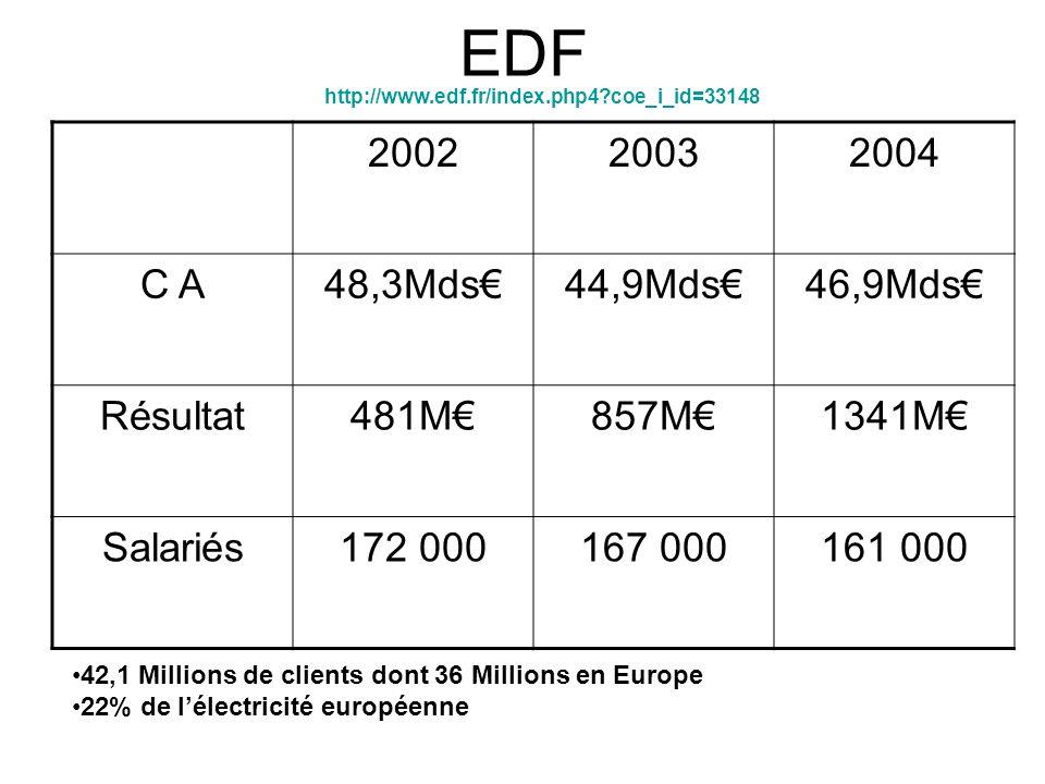 EDF 42,1 Millions de clients dont 36 Millions en Europe 22% de lélectricité européenne 200220032004 C A48,3Mds44,9Mds46,9Mds Résultat481M857M1341M Salariés172 000167 000161 000 http://www.edf.fr/index.php4 coe_i_id=33148