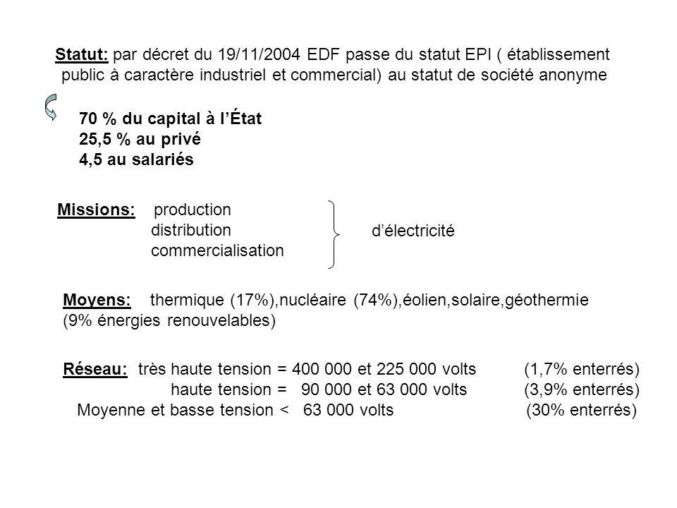 Statut: par décret du 19/11/2004 EDF passe du statut EPI ( établissement public à caractère industriel et commercial) au statut de société anonyme 70 % du capital à lÉtat 25,5 % au privé 4,5 au salariés Missions: production distribution commercialisation délectricité Moyens: thermique (17%),nucléaire (74%),éolien,solaire,géothermie (9% énergies renouvelables) Réseau: très haute tension = 400 000 et 225 000 volts (1,7% enterrés) haute tension = 90 000 et 63 000 volts (3,9% enterrés) Moyenne et basse tension < 63 000 volts (30% enterrés)