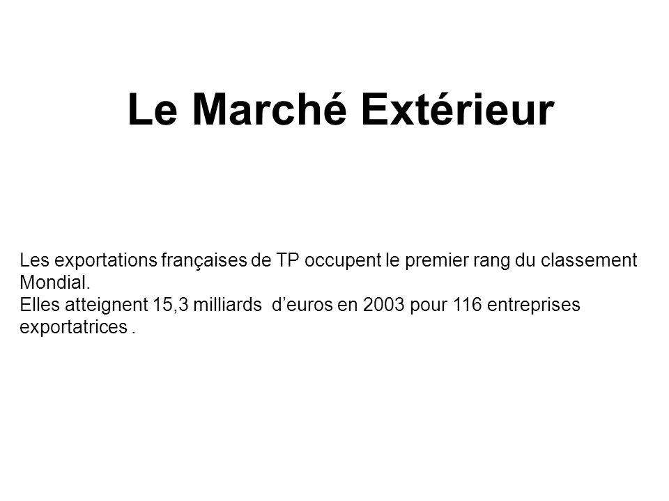 Le Marché Extérieur Les exportations françaises de TP occupent le premier rang du classement Mondial.