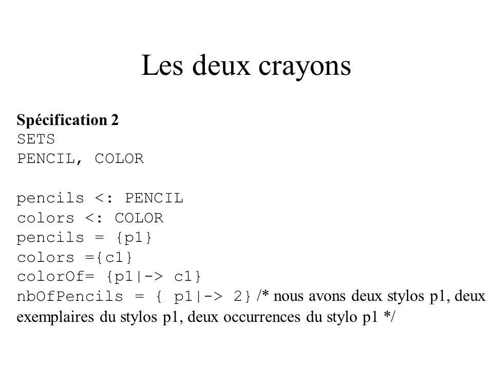 Les deux crayons Spécification 3 SETS PENCIL, COLOR pencils <: PENCIL colors <: COLOR pencils = {p1} colors ={c1} myPencils = iseq (pencils) myPencils = [p1, p1] colorOf= {p1|-> c1}