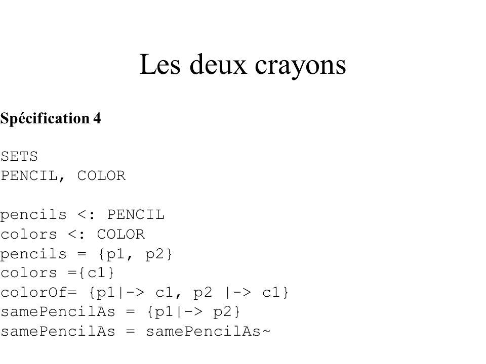 Les deux crayons Spécification 5 SETS PENCIL, COLOR pencils <: PENCIL colors <: COLOR pencils = {p1} colors ={c1, c2} colorOf= {p1|-> c1, p1 |-> c2} sameColorAs = {c1|-> c2} sameColorAs = sameColorAs~
