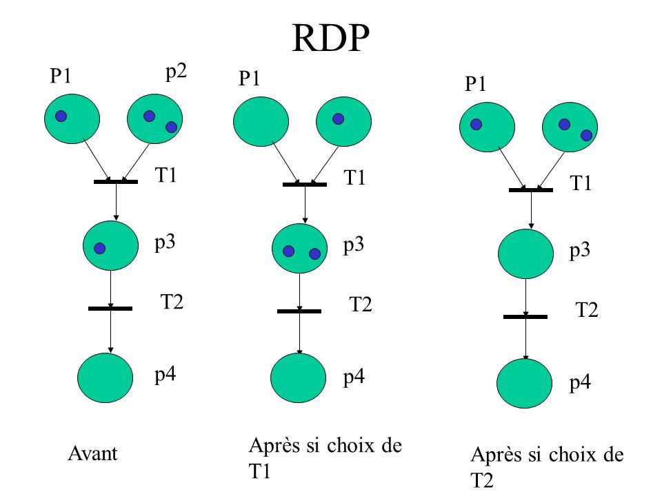 RDP P1 p2 p3 p4 T1 T2 P1 p3 p4 T1 T2 P1 p3 p4 T1 T2 Avant Après si choix de T1 Après si choix de T2