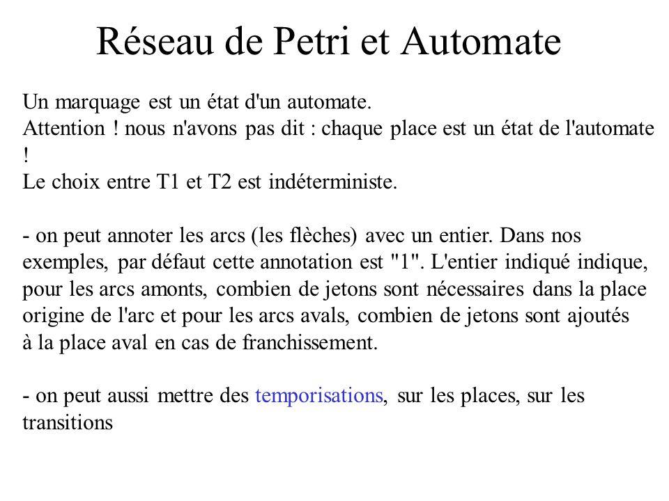 Réseau de Petri et Automate Un marquage est un état d'un automate. Attention ! nous n'avons pas dit : chaque place est un état de l'automate ! Le choi