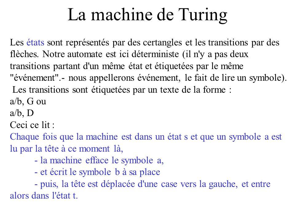 La machine de Turing Les états sont représentés par des certangles et les transitions par des flèches. Notre automate est ici déterministe (il n'y a p