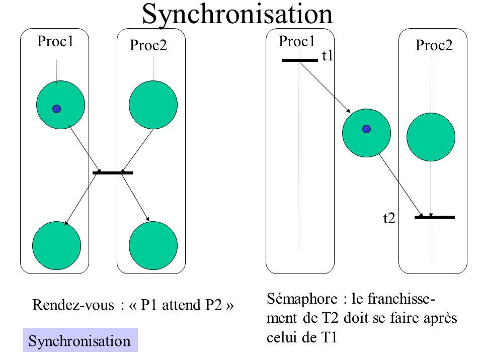 Synchronisation Proc1 Proc2 Rendez-vous : « P1 attend P2 » Proc1 Proc2 Sémaphore : le franchisse- ment de T2 doit se faire après celui de T1 t1 t2 Syn