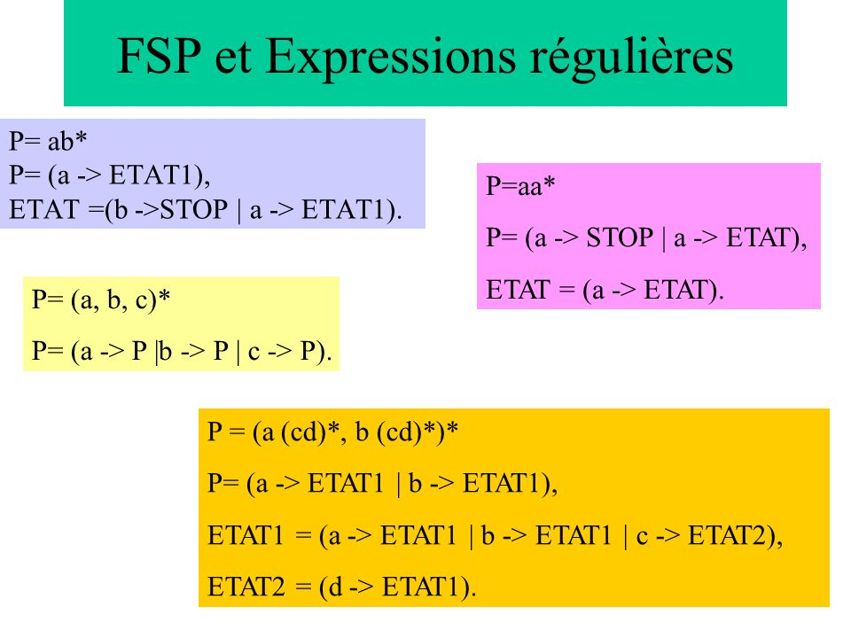 30 P = (a (cd)*, b (cd)*)* P= (a -> ETAT1 | b -> ETAT1), ETAT1 = (a -> ETAT1 | b -> ETAT1 | c -> ETAT2), ETAT2 = (d -> ETAT1). P= ab* P= (a -> ETAT1),
