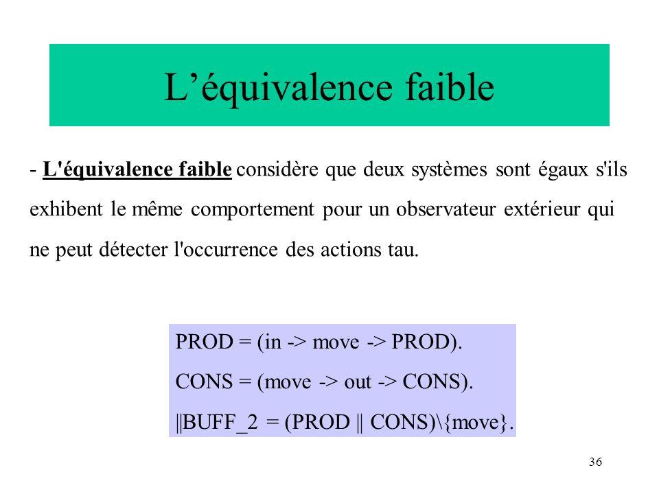 36 Léquivalence faible - L'équivalence faible considère que deux systèmes sont égaux s'ils exhibent le même comportement pour un observateur extérieur
