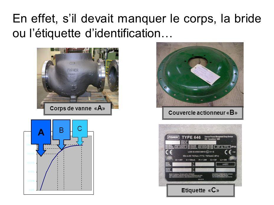 En effet, sil devait manquer le corps, la bride ou létiquette didentification… C B A Corps de vanne « A » Etiquette « C » Couvercle actionneur « B »