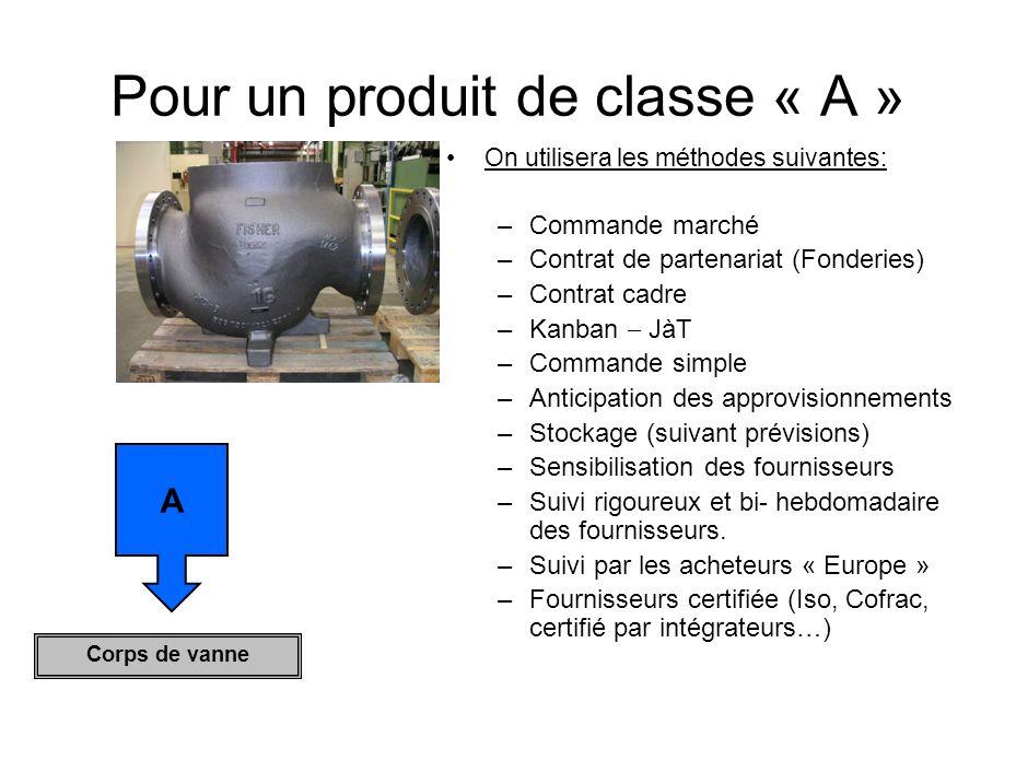 Pour un produit de classe « A » On utilisera les méthodes suivantes: –C–Commande marché –C–Contrat de partenariat (Fonderies) –C–Contrat cadre –K–Kanb