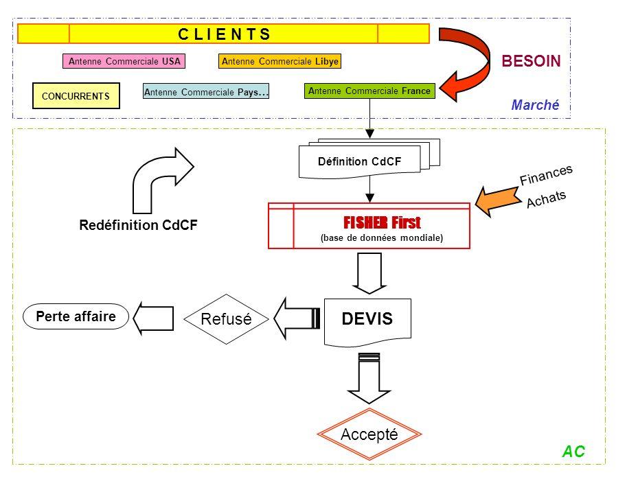 Pour un produit de classe « C » On utilisera les méthodes suivantes: –C–Commande simple –C–Commande ouverte –C–Commande au seille mini de stock –S–Suivi des fournisseurs –C–Certification des fournisseurs (au moins ISO) C Etiquette didentification