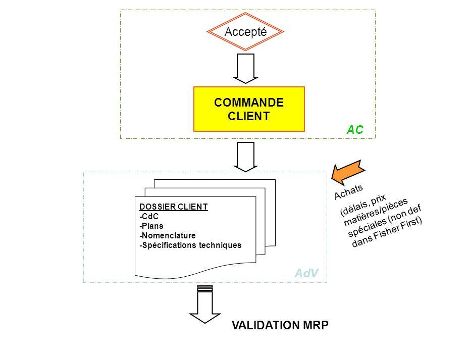 Accepté AC COMMANDE CLIENT AdV DOSSIER CLIENT -CdC -Plans -Nomenclature -Spécifications techniques Achats (délais, prix matières/pièces spéciales (non