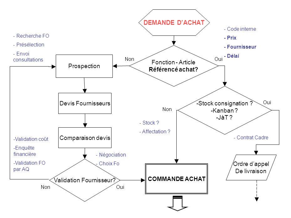 COMMANDE ACHAT Validation commande Suivi commande Réception commande Contrôle marchandise - Par lacheteur (<10000) - Responsable Achats (<25000) - Directeur usine (>25000) - Confirmation commande par ARC - Vérification (PUHT, Délai, conformité article...) - Relances - Vérification et Saisie du BL - Vérification conformité des marchandises (quantitative, qualitative..) Validation Conformité, Qualité et Quantité Mise en stock / Fabrication Paiement Facture Fournisseur Oui Non Gestion Litige Litige soldé Oui Non -Emission de la commande / ordre au Fournisseur Ordre dappel De livraison Après validation de lacheteur si nécessaire…