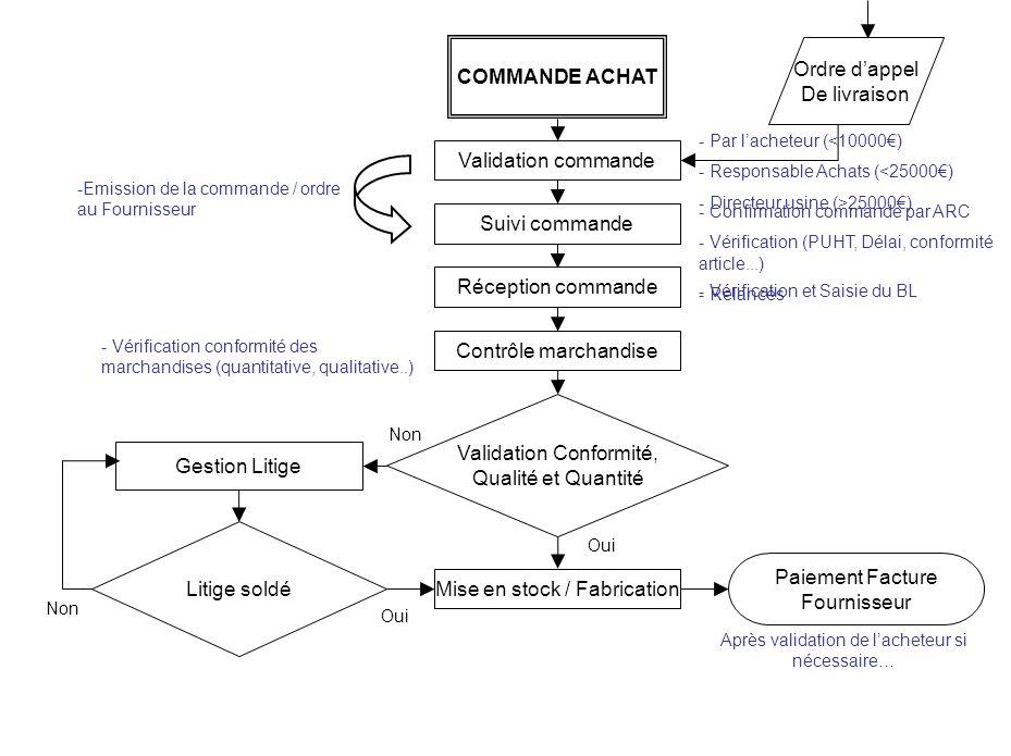 COMMANDE ACHAT Validation commande Suivi commande Réception commande Contrôle marchandise - Par lacheteur (<10000) - Responsable Achats (<25000) - Dir