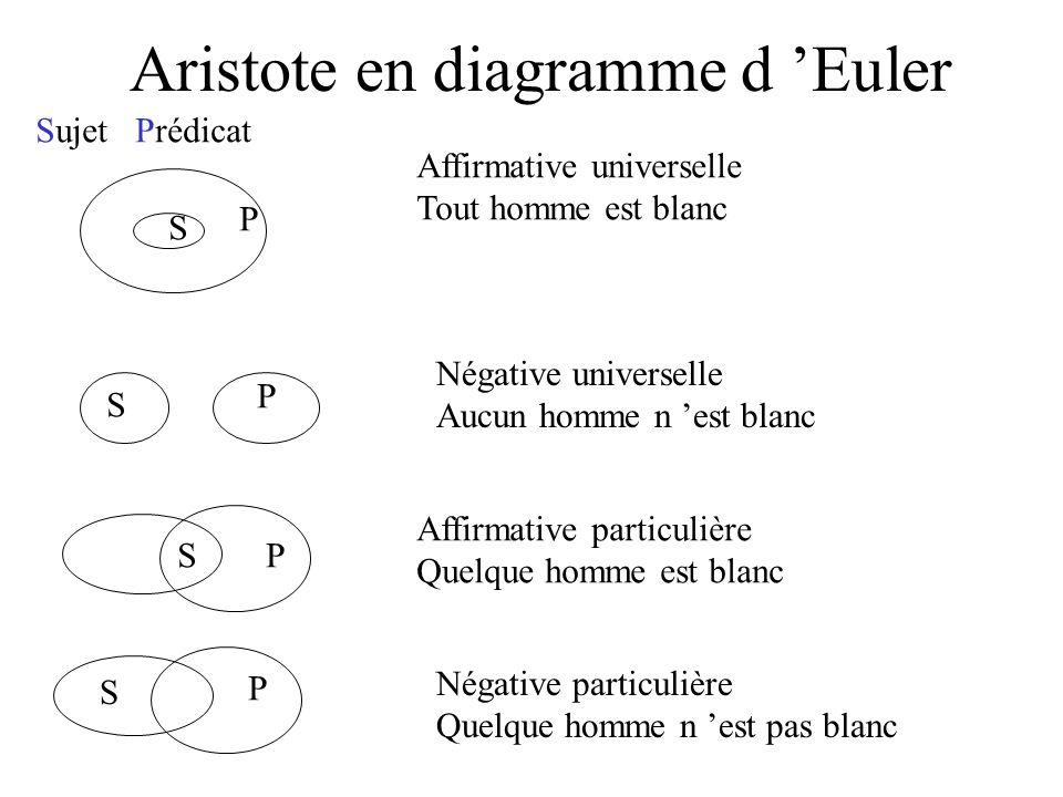 Aristote en diagramme d Euler S P S P SP S P Affirmative universelle Tout homme est blanc Sujet Prédicat Négative universelle Aucun homme n est blanc
