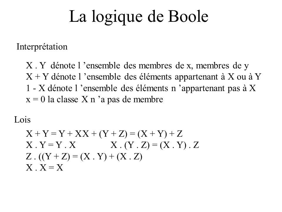 La logique de Boole Interprétation X. Y dénote l ensemble des membres de x, membres de y X + Y dénote l ensemble des éléments appartenant à X ou à Y 1