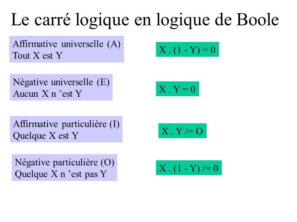 Le carré logique en logique de Boole Affirmative universelle (A) Tout X est Y X. (1 - Y) = 0 Négative universelle (E) Aucun X n est Y X. Y = 0 Affirma