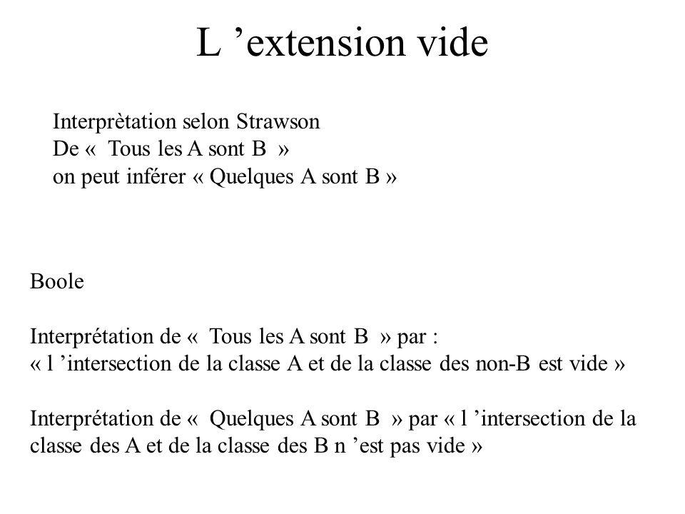 L extension vide Interprètation selon Strawson De « Tous les A sont B » on peut inférer « Quelques A sont B » Boole Interprétation de « Tous les A son