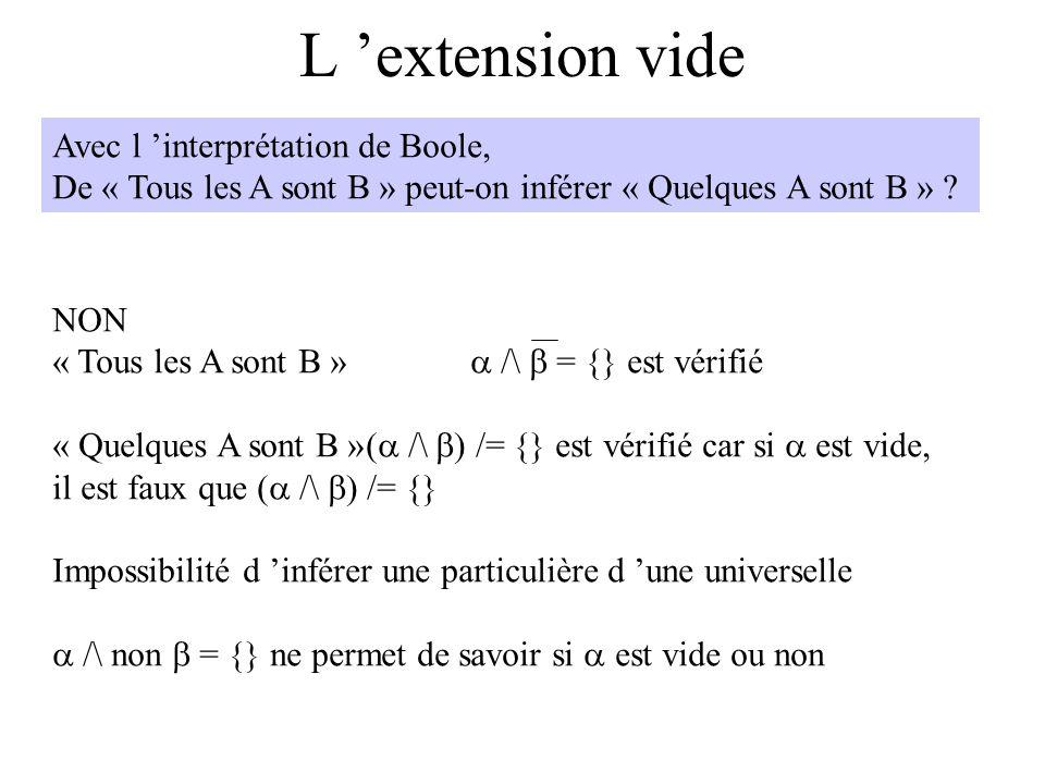 L extension vide Avec l interprétation de Boole, De « Tous les A sont B » peut-on inférer « Quelques A sont B » ? NON « Tous les A sont B » /\ = {} es