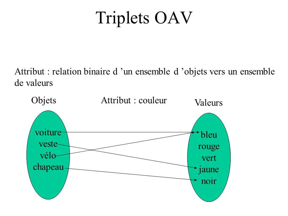 Triplets OAV Attribut : relation binaire d un ensemble d objets vers un ensemble de valeurs voiture veste vélo chapeau bleu rouge vert jaune noir Obje