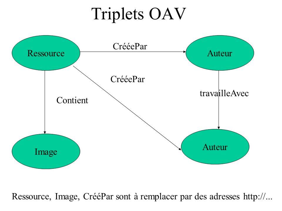 Triplets OAV RessourceAuteur CrééePar Auteur CrééePar travailleAvec Image Contient Ressource, Image, CrééPar sont à remplacer par des adresses http://
