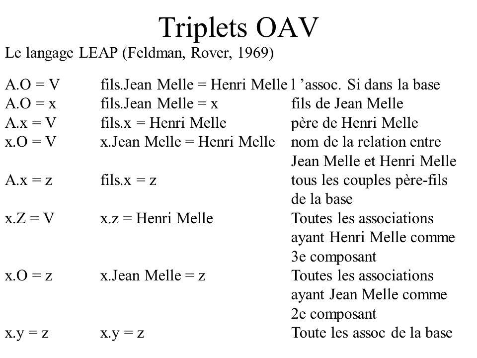 Triplets OAV Le langage LEAP (Feldman, Rover, 1969) A.O = Vfils.Jean Melle = Henri Mellel assoc. Si dans la base A.O = xfils.Jean Melle = xfils de Jea