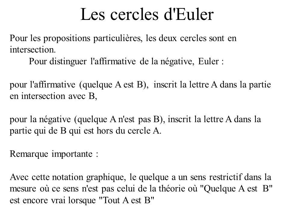 Les cercles d'Euler Pour les propositions particulières, les deux cercles sont en intersection. Pour distinguer l'affirmative de la négative, Euler :