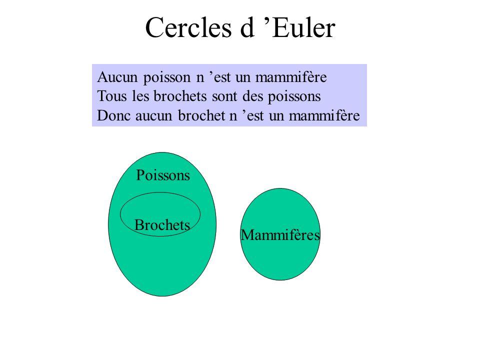 Cercles d Euler Aucun poisson n est un mammifère Tous les brochets sont des poissons Donc aucun brochet n est un mammifère Brochets Poissons Mammifère