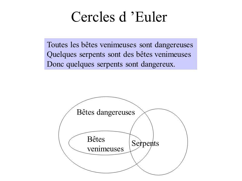 Cercles d Euler Toutes les bêtes venimeuses sont dangereuses Quelques serpents sont des bêtes venimeuses Donc quelques serpents sont dangereux. Bêtes