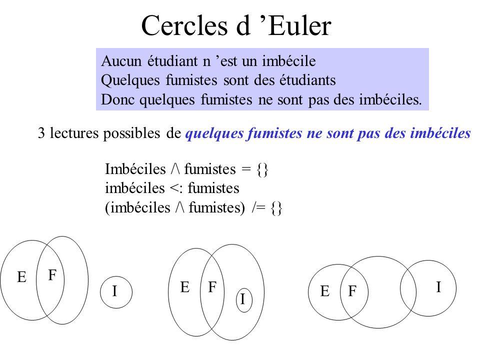 Cercles d Euler Aucun étudiant n est un imbécile Quelques fumistes sont des étudiants Donc quelques fumistes ne sont pas des imbéciles. 3 lectures pos