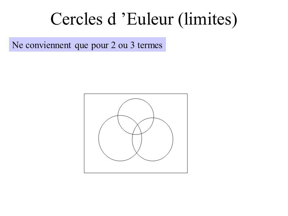 Cercles d Euleur (limites) Ne conviennent que pour 2 ou 3 termes