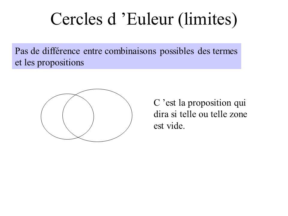 Cercles d Euleur (limites) Pas de différence entre combinaisons possibles des termes et les propositions C est la proposition qui dira si telle ou tel