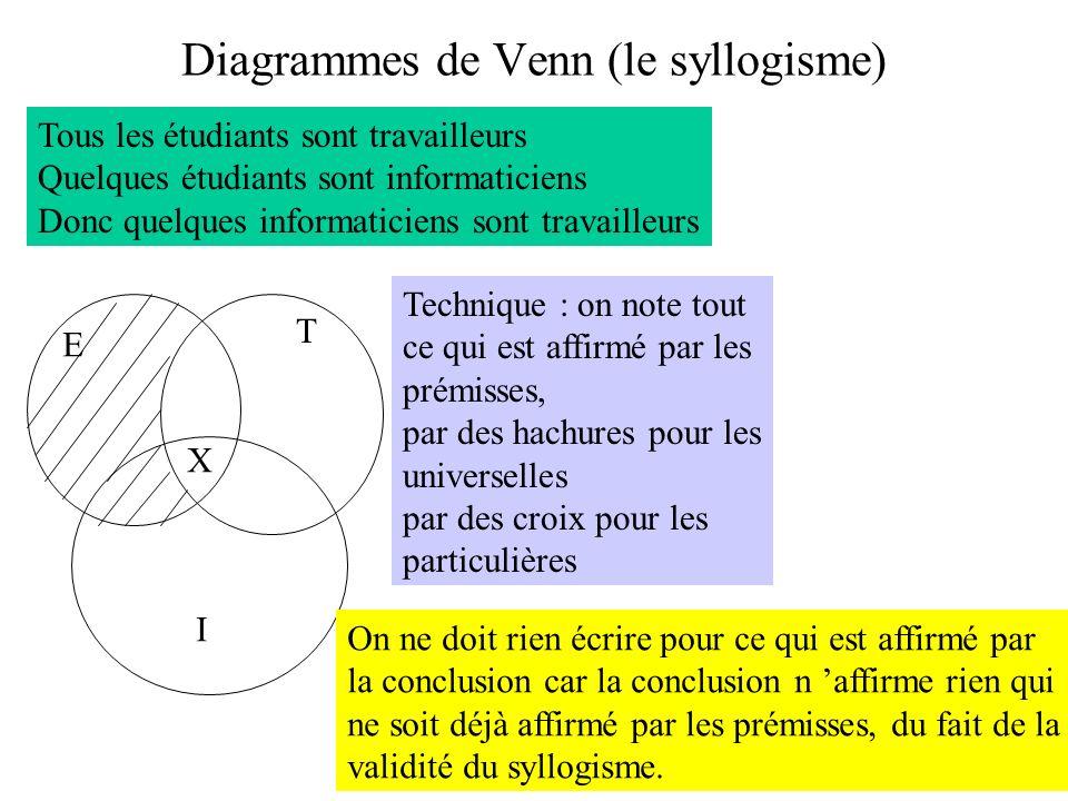Diagrammes de Venn (le syllogisme) Tous les étudiants sont travailleurs Quelques étudiants sont informaticiens Donc quelques informaticiens sont trava