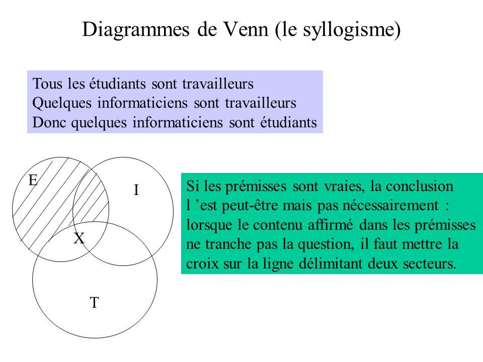 Diagrammes de Venn (le syllogisme) Tous les étudiants sont travailleurs Quelques informaticiens sont travailleurs Donc quelques informaticiens sont ét