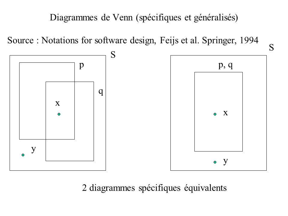 Diagrammes de Venn (spécifiques et généralisés) Source : Notations for software design, Feijs et al. Springer, 1994 S S p q p, q x y x y 2 diagrammes