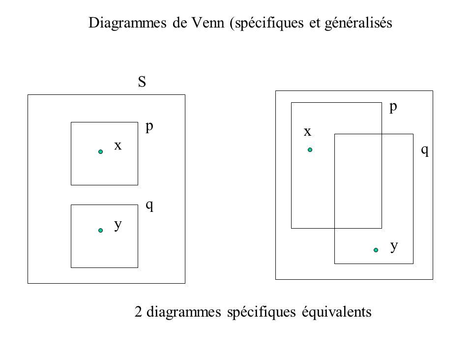 Diagrammes de Venn (spécifiques et généralisés p q x y S p q x y 2 diagrammes spécifiques équivalents