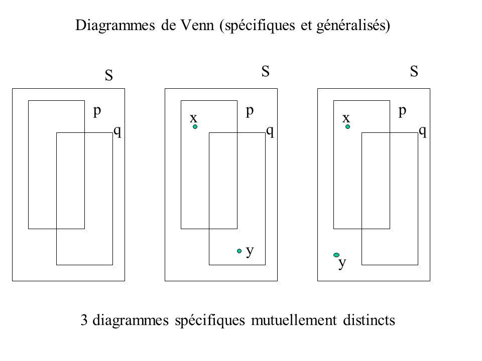 Diagrammes de Venn (spécifiques et généralisés) p q x y p q x y p q S SS 3 diagrammes spécifiques mutuellement distincts