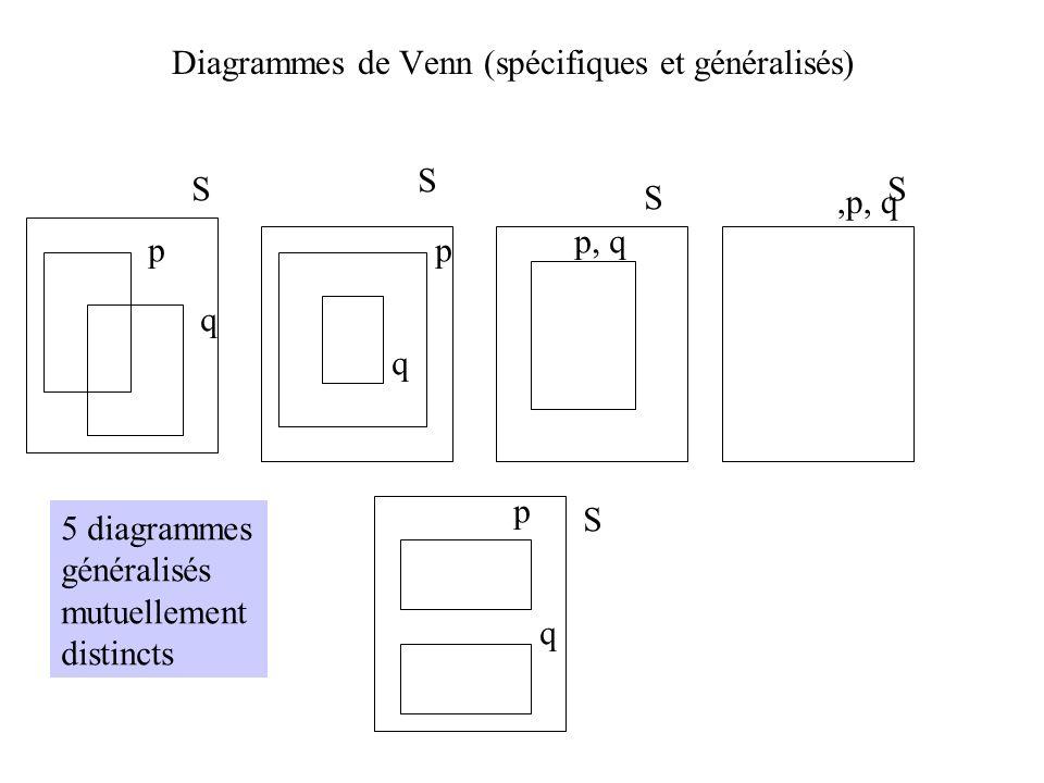 Diagrammes de Venn (spécifiques et généralisés) S S S S S p q p q p, q,p, q p q 5 diagrammes généralisés mutuellement distincts
