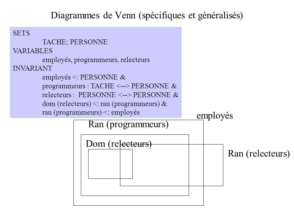 Diagrammes de Venn (spécifiques et généralisés) SETS TACHE; PERSONNE VARIABLES employés, programmeurs, relecteurs INVARIANT employés <: PERSONNE & pro