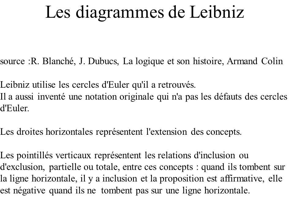 Les diagrammes de Leibniz source :R. Blanché, J. Dubucs, La logique et son histoire, Armand Colin Leibniz utilise les cercles d'Euler qu'il a retrouvé